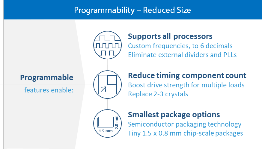 programmable small sitime