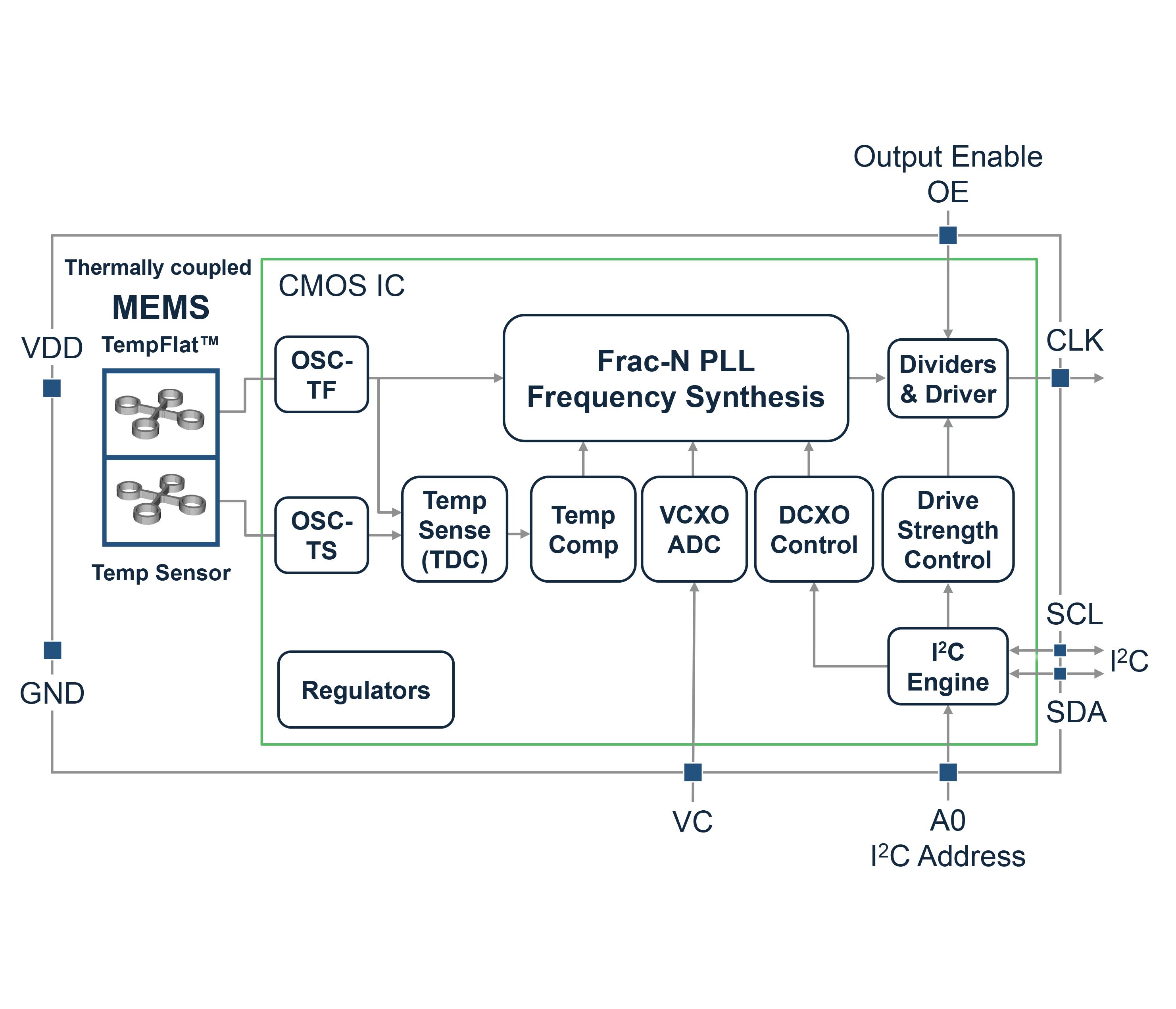 SiT5157 block diagram