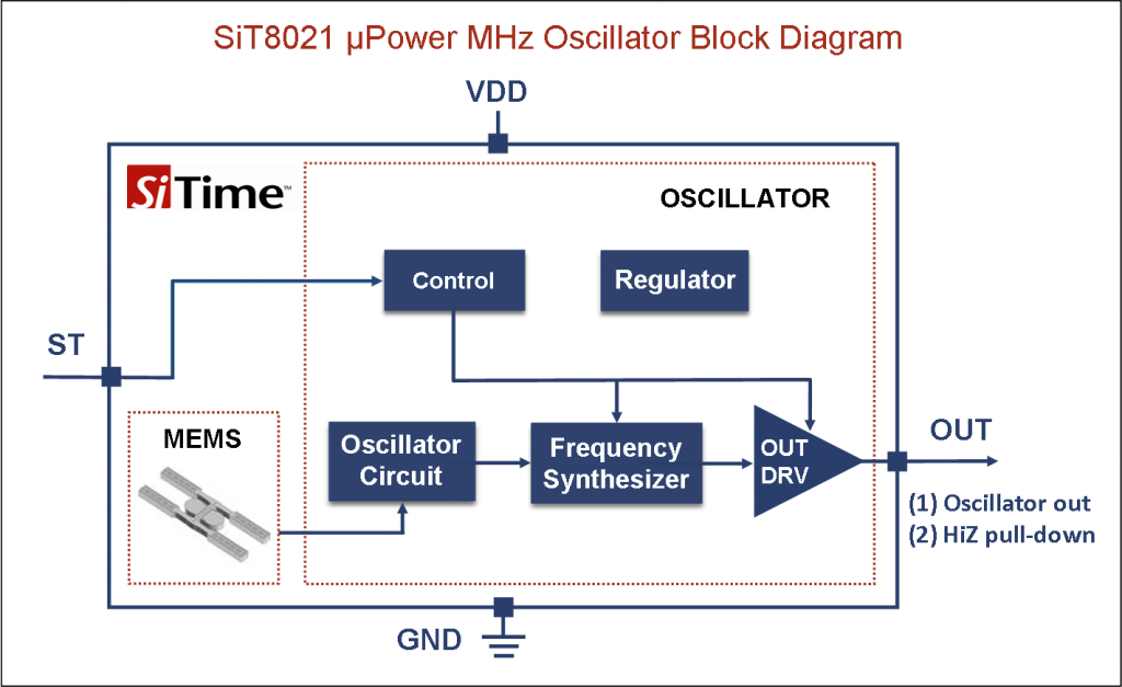 SiTime SiT8021 micro power MHz oscillator architecture block diagram